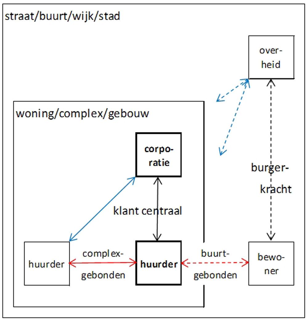 afb. art-3 - schema de klant centraal_1000px